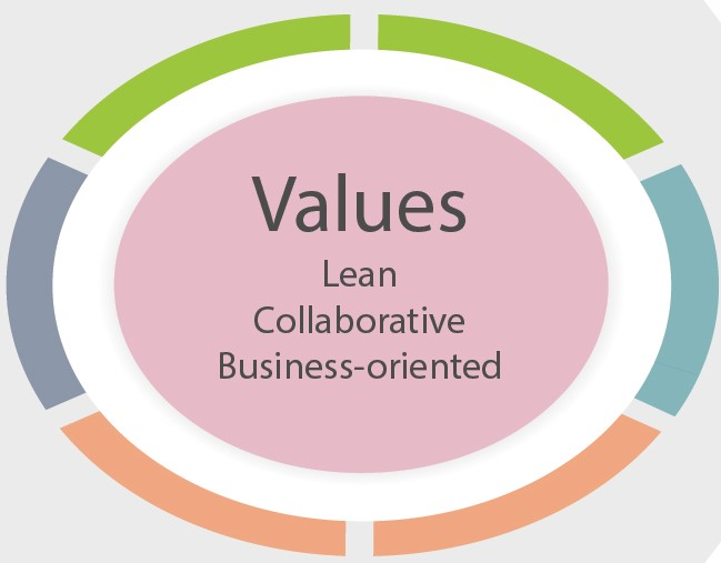 AT#9: Three Values that make your Enterprise Architecture Management successful